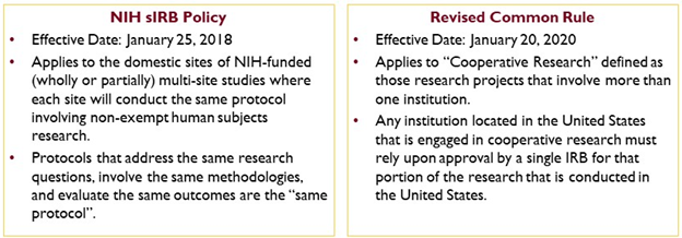 Complex diagram, contact irb@umn.edu for an alternative format for this information