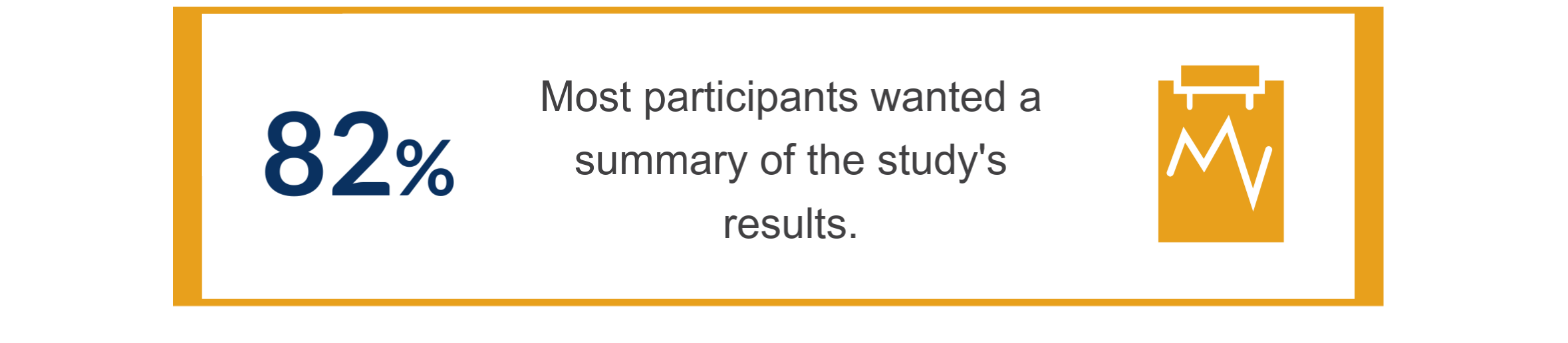 82%, or most participants, wanted a summary of the study's results.