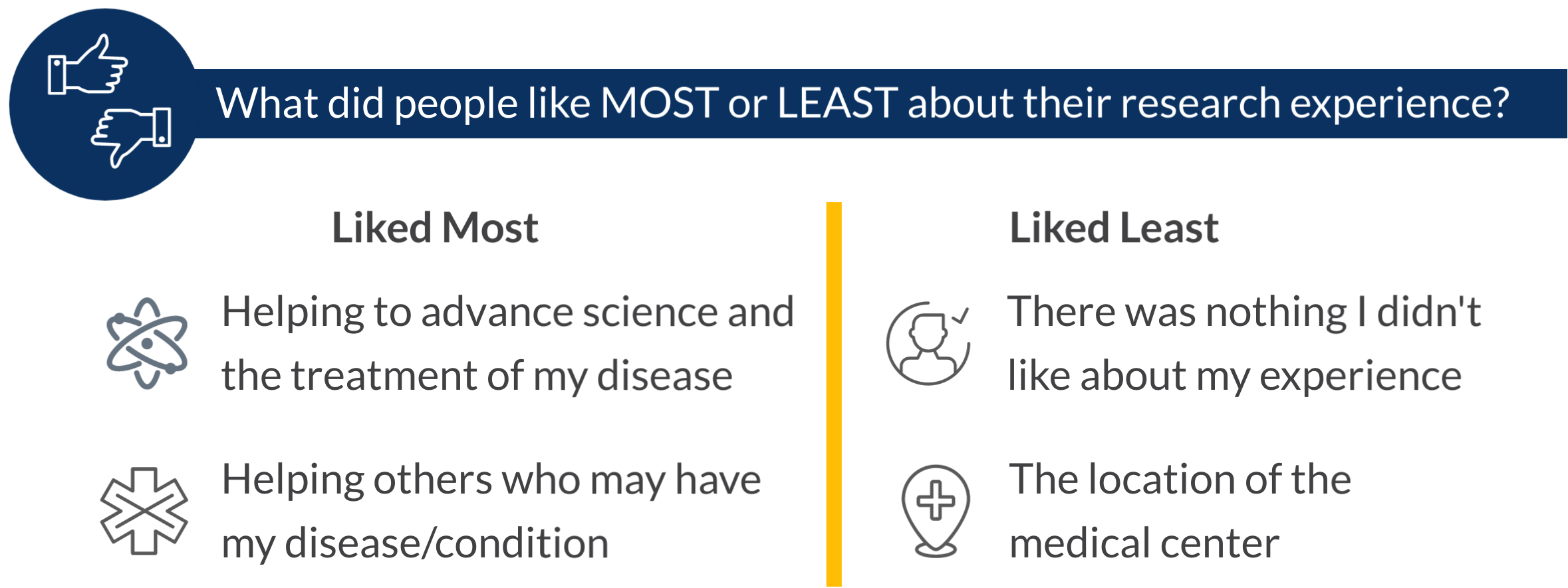 What was liked MOST about the research experience: helping to advance science and the treatment of their disease; helping others who may have my disease/condition. What was liked LEAST:There was nothing I didn't like; the location of the medical center