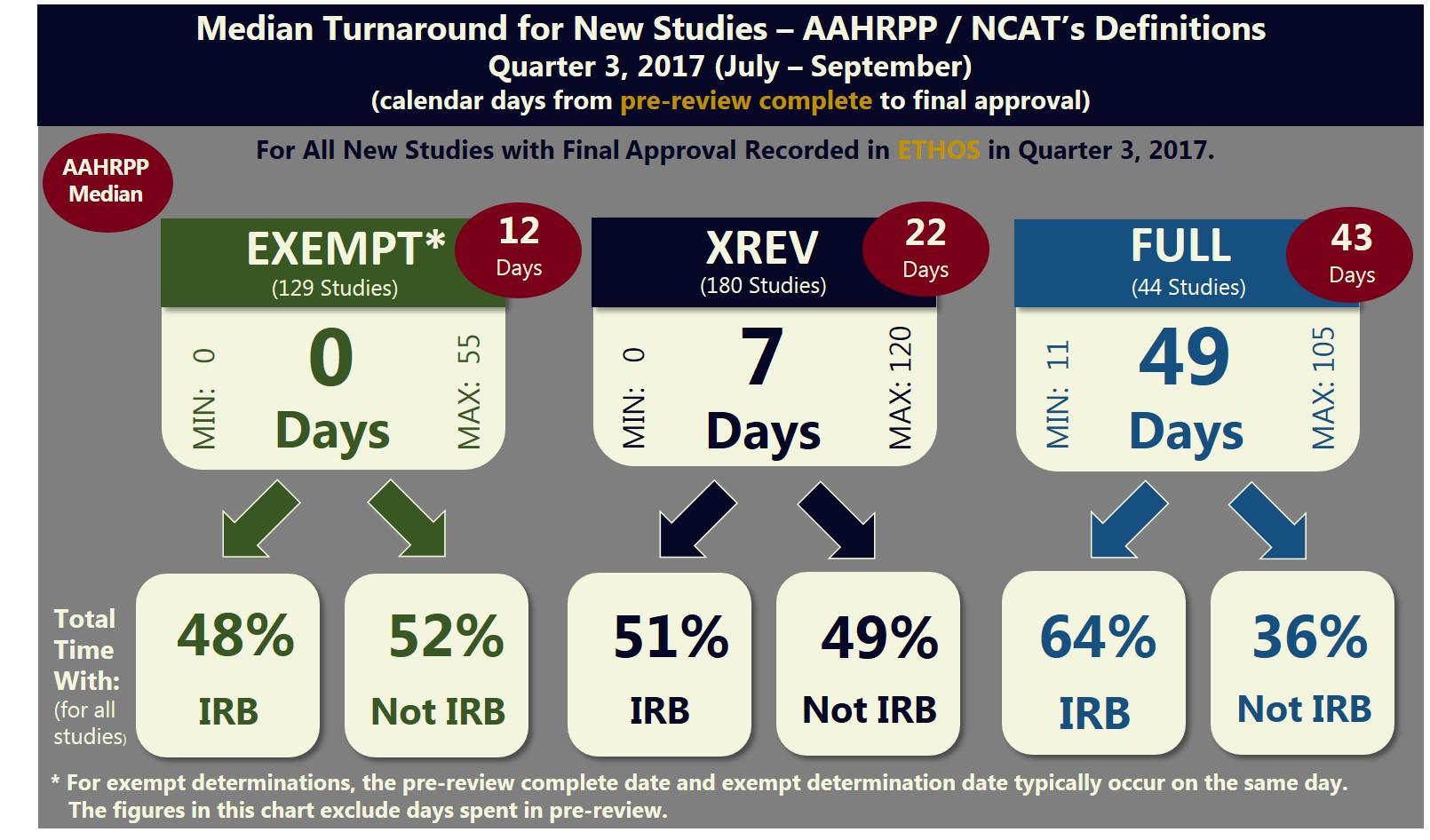 Overall Median Turnaround