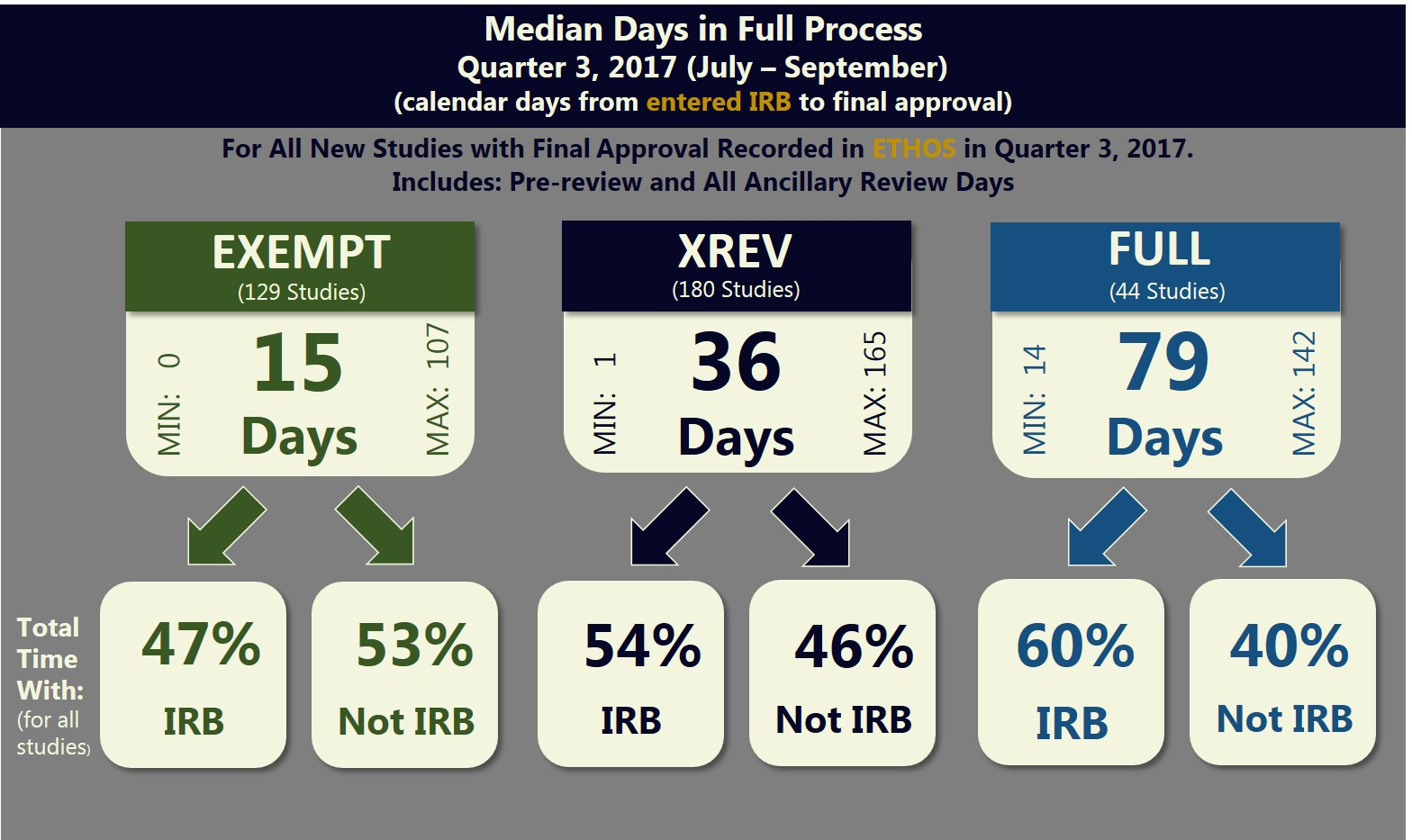 Median Days in Full Process