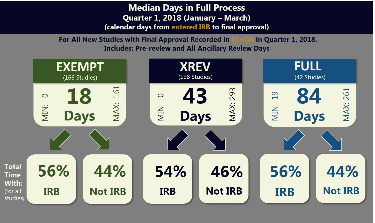 Median Days in Full Process - chart