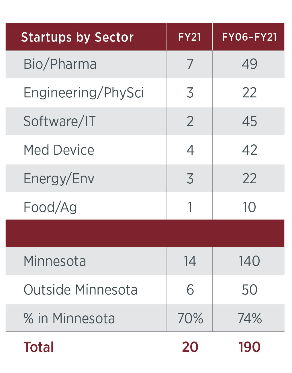 Complex table. Total Startups launched in FY20: 19. Total launched since 2006: 170. For breakdown of Minnesota vs. Outside Minnesota, and for a breakdown of startups launched in each category, email ovprcomm@umn.edu.