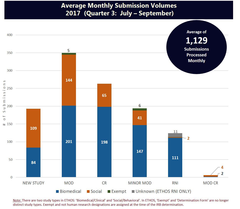 Submission volumes quarter