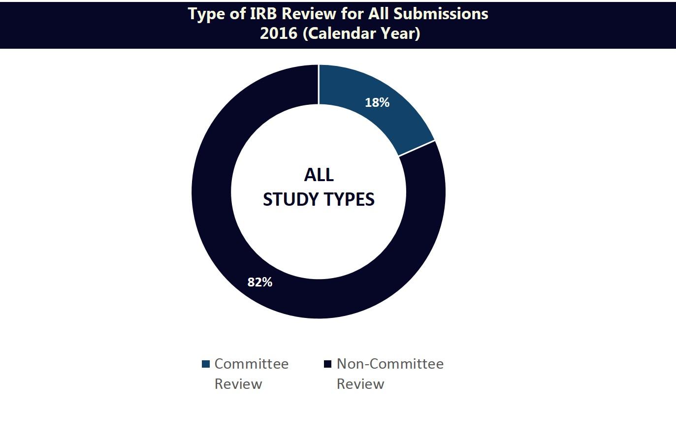 Description of study types - contact hrpp@umn.edu for information