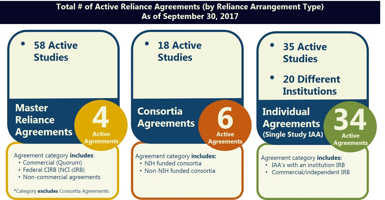 Active Reliance Agreements