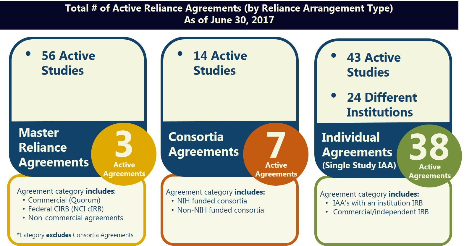 Active Reliance Agreements - contact hrpp@umn.edu for information