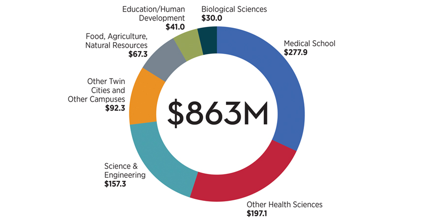 Funding recipients: $277.9M Medical School; $197.1M Other Health Sciences; $157.3M Science&Engineering; $92.3M Other Twin Cities & Other Campuses; $67.3M Food, Agriculture, Natural Resources; $41M Education & Human Development; $30M Biological Sciences.