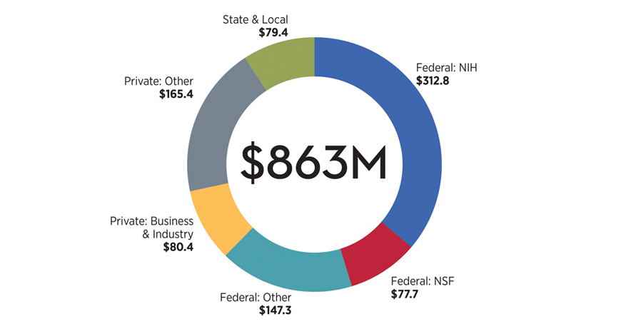Funding sources: $312,800,000 Federal NIH; $165,400,000 Private-Other; $147,300,000 Federal-Other; $80,400,000 Private-Business/Industry; $79,400,000 State & Local; $77,700,000 Federal-NSF