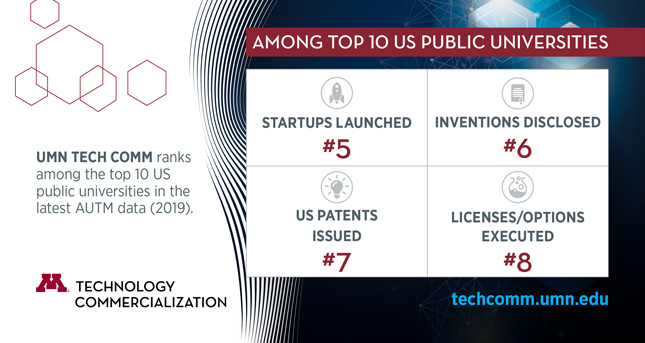 UMN TECH COMM ranks among the top 10 US public universities in the latest AUTM data (2019). Among top 10 US public universities: #5 in startups launched; #6 in inventions disclosed; #7 in US patents issued; #8 in licenses/options executed