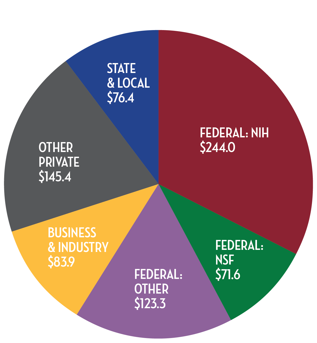 Pie chart: Federal (NIH) = 244.0; Other Private = $145.4; Federal (other) = $123.3; Business & Industry = $83.9; State & Local = $76.4; Federal (NSF) $71.6