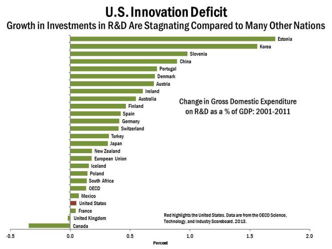 Graph showing U.S. Innovation Deficit
