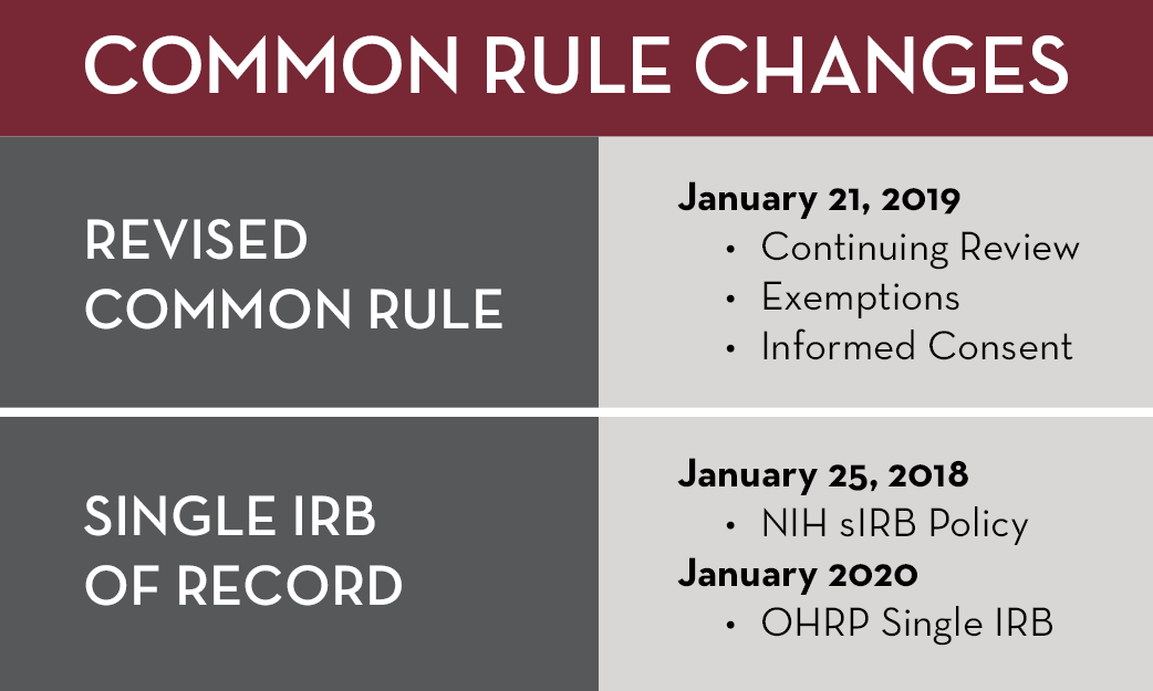 Common Rule Changes: Revised Common Rule, January 21, 2019; Single IRB of Record, January 25, 2018, January 2020