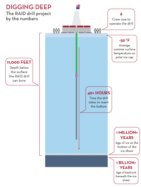 Graphic with data for RAID drill project
