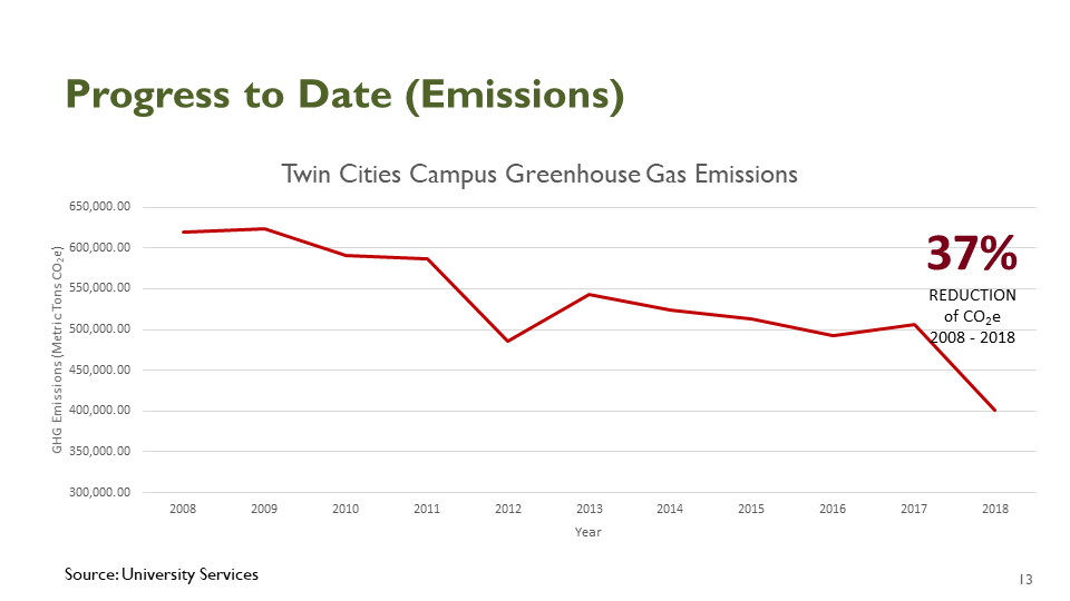 graph showing downward trend of twin cities campus greenhouse gas emissions; overall 37% reduction of CO2 emissions 2008-2018