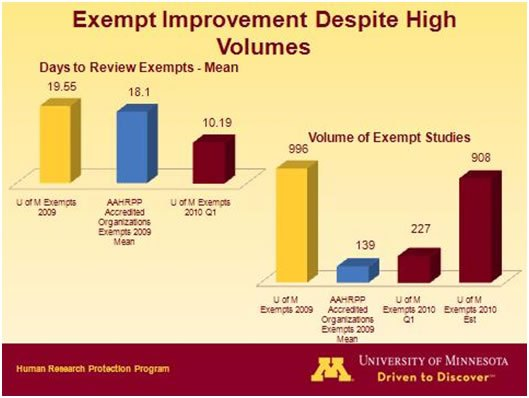 Expedited Improvements Despite High Volumes