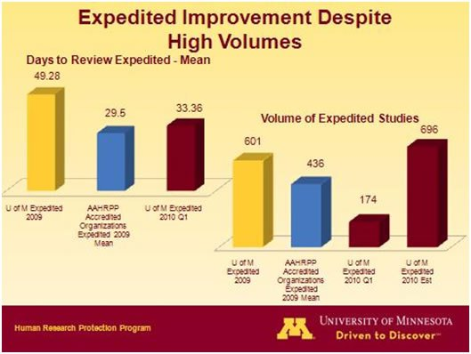 Expedited Improvement Despite High Volumes