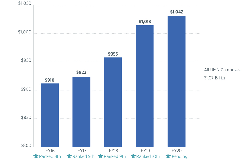 """Bar chart depicting an increase in expenditures and ranking every FY since FY16 with FY20 ranking """"pending."""" Expenditures start at $910M in FY16 and reach $1,042M in FY20. Email ovprcomm@umn.edu for this information in an alternative format."""