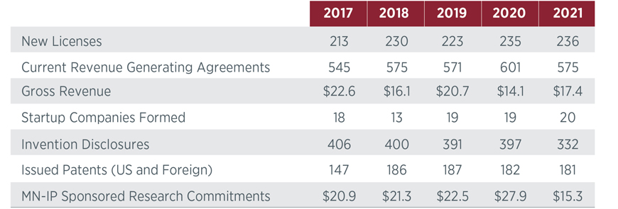 Graph depicting a five year table of numbers related to startups, licenses, and other Technology Commercialization numbers. Email ovprcomm@umn.edu for this information in an alternative format.