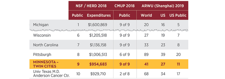 NSF/HERD 2017 Rankings: UMN Twin Cities, 9th in Public ranking with $954,683 in expenditures. CMUP 2017 ranking: 9 of 9 in public institutions. ARWU (Shanghai) 2018 ranking: 41st in world, 27th in U.S.A., 11th among US Public institutions.