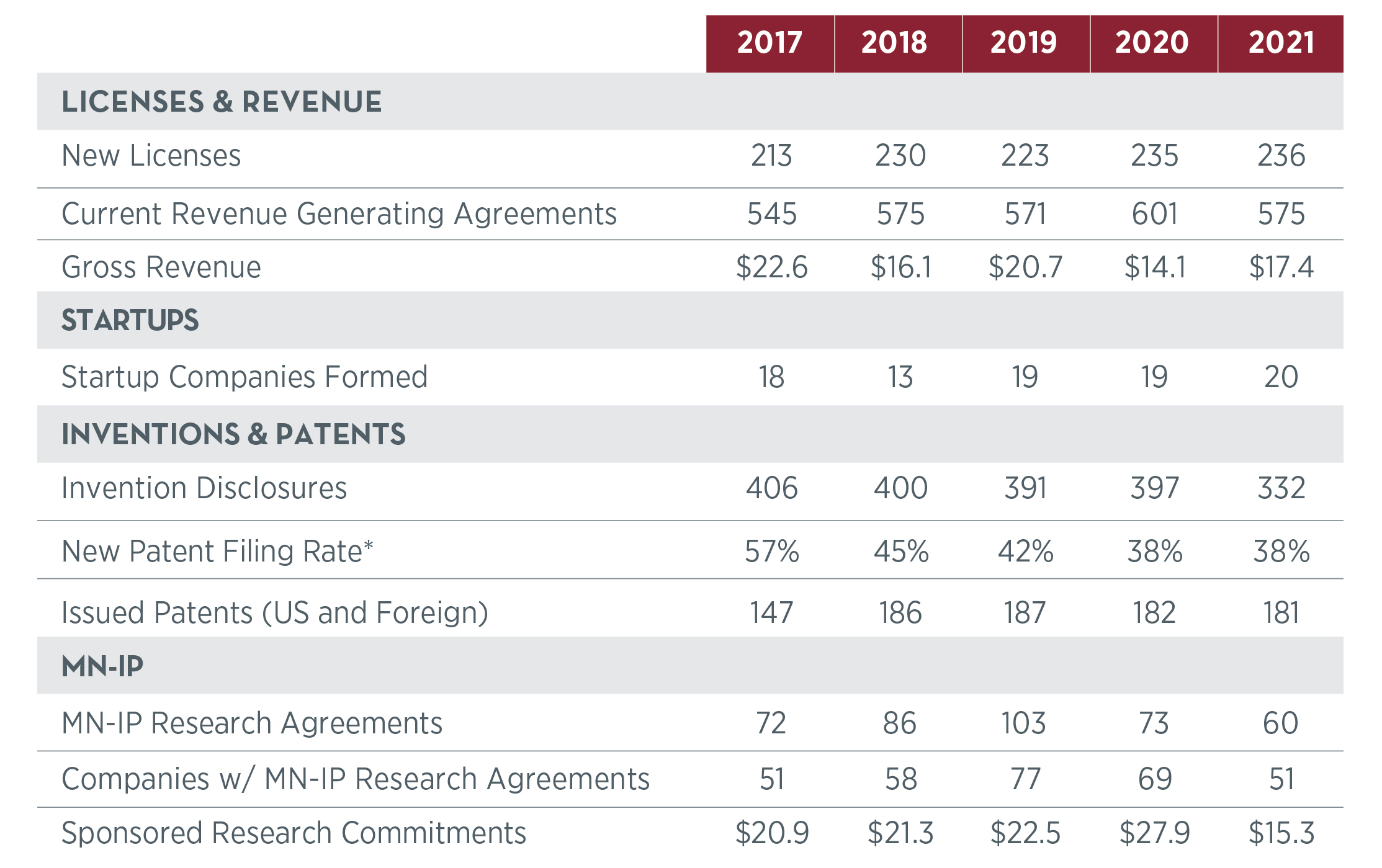 Graph depicting a five year trend of growth in funding, depicting the breakdown of funding sources. Alternative formats available by contacting ovprcomm@umn.edu.