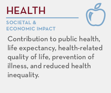 Health - societal and economic impact: Contribution to public health, life expectancy, health-related quality of life, prevention of illness, and reduced health inequality.