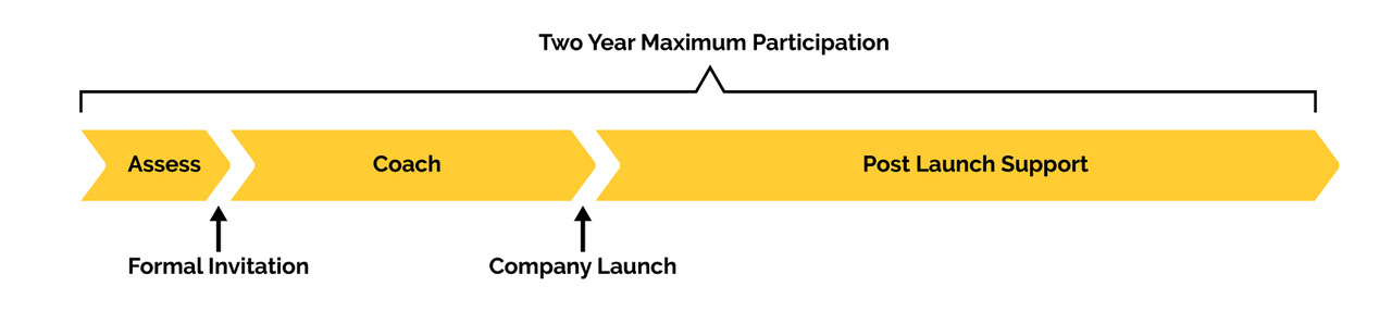 "Three phases within a two year minimum participation timeline. Phases are: asses, coach, and post launch support. A formal invitation follows the ""asses"" phase. ""Company launch"" follows the ""coach"" phase."