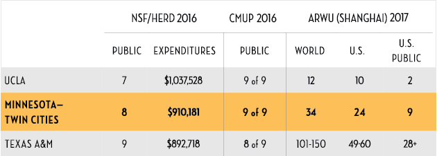 NSF/HERD 2016 Rankings: UMN Twin Cities, 8th, $910,181 in expenditures. CMUP 2016 ranking: Nine of nine public institutions. ARWU (Shanghai) 2017 ranking: 34th in the world, 24th in the U.S.A., 9 among the U.S. Public institutions.