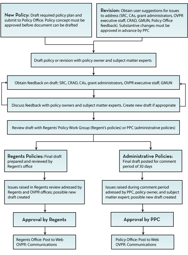 Policy Review workflow (contact us for more info)