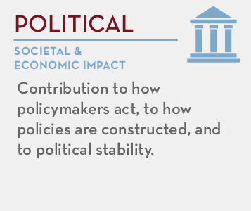 Political - societal and economic impact: Contribution to how policymakers act, to how policies are constructed, and to political stability.