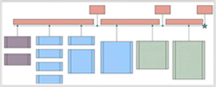 Simplified timeline image of the ancillary review workflow