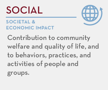 Social - societal and economic impact: Contribution to community welfare and quality of life, and to behaviors, practices, and activities of people and groups.