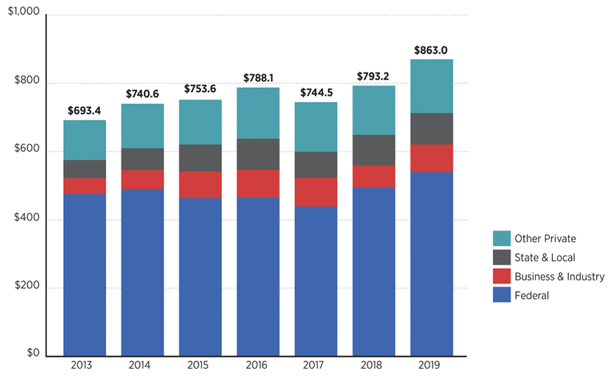 Graph depicting a seven year trend of growth in funding, depicting the breakdown of funding sources. Alternative formats available by contacting ovprcomm@umn.edu