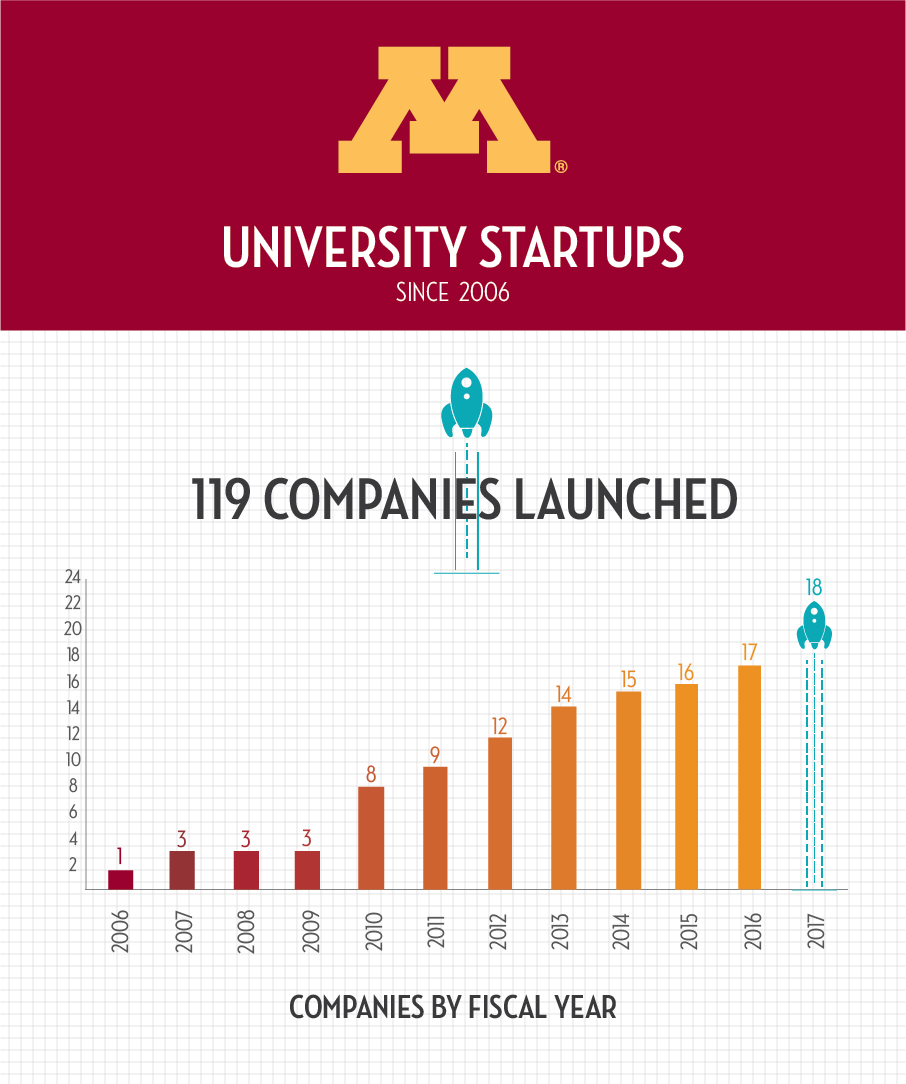 Infographic showing statistics for fiscal year 2017 startups
