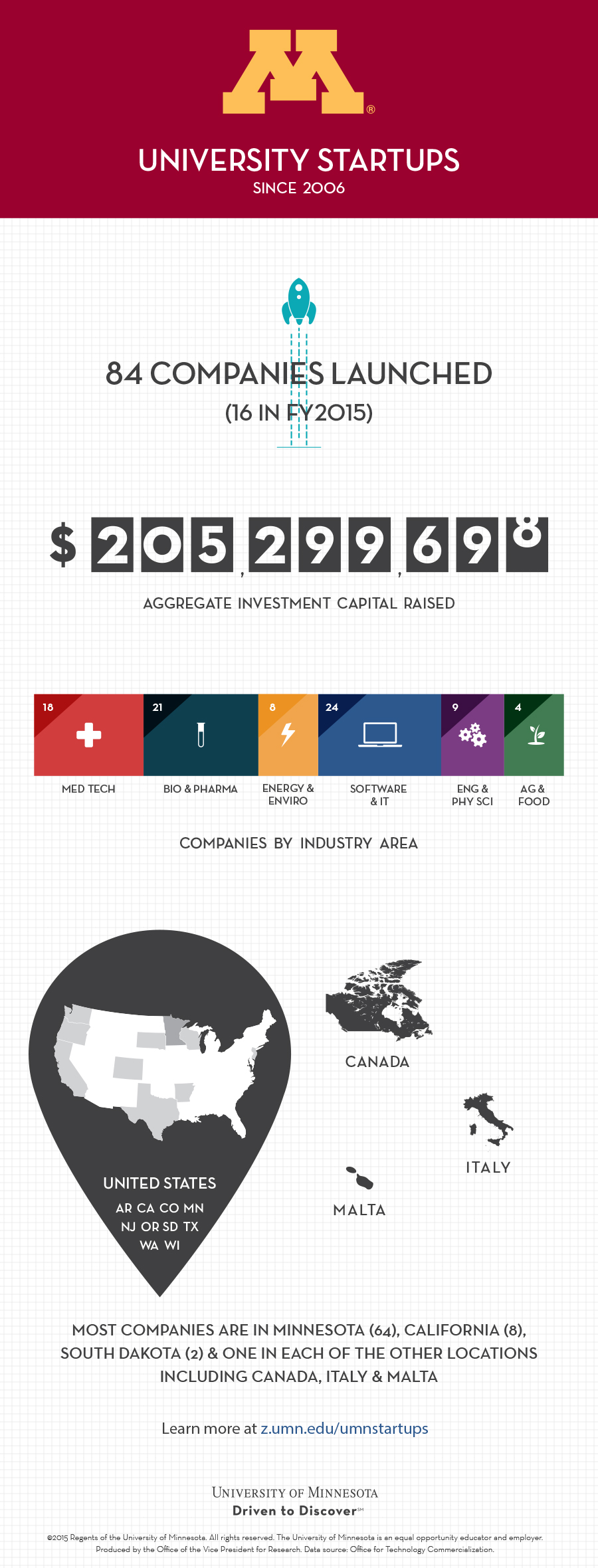 2015 startups infographic
