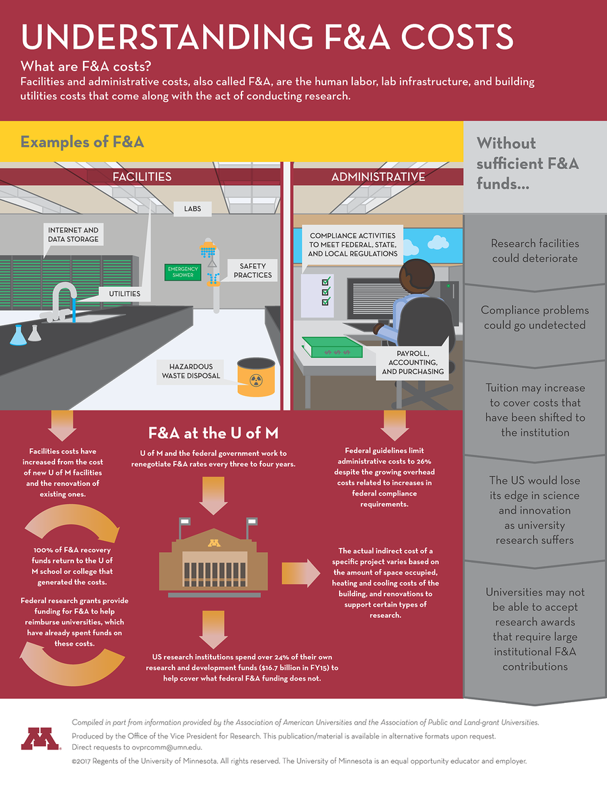 Understanding F&A Costs infographic