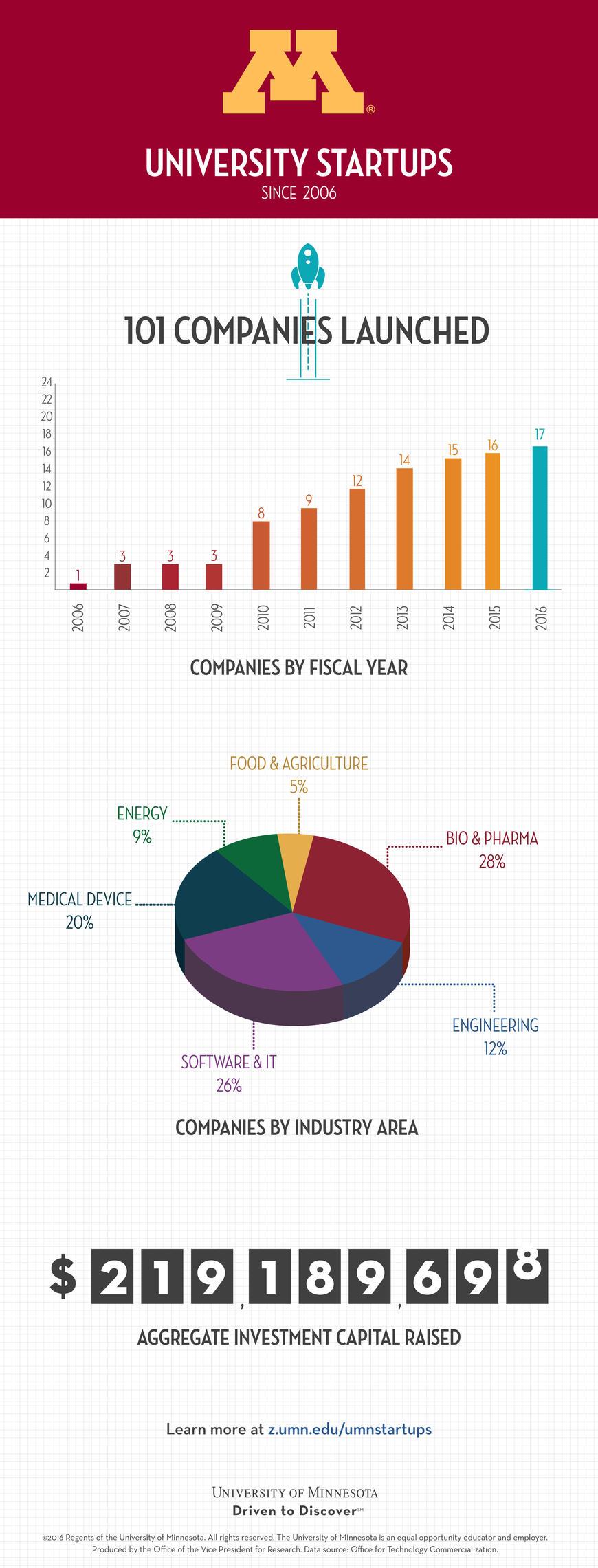 2016 startups infographic