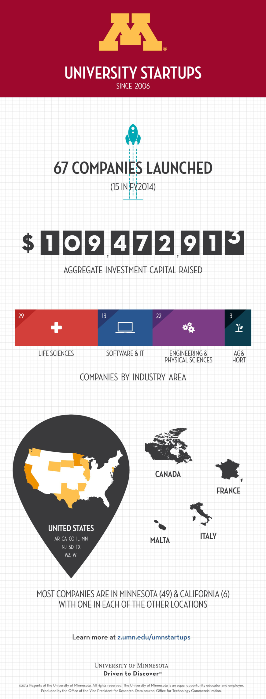 2014 OTC startups infographic