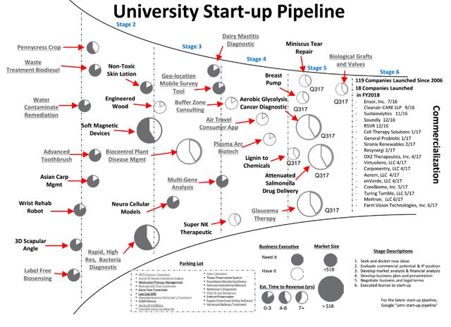 University Startup Pipeline