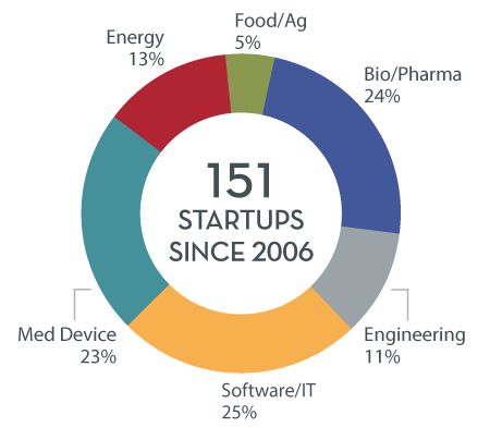 151 Startups Since 2006: 25% Software IT, 23% Medical Device, 24% Bio/Pharma, 13% Energy, 11% Engineering, 5% Food/Agriculture