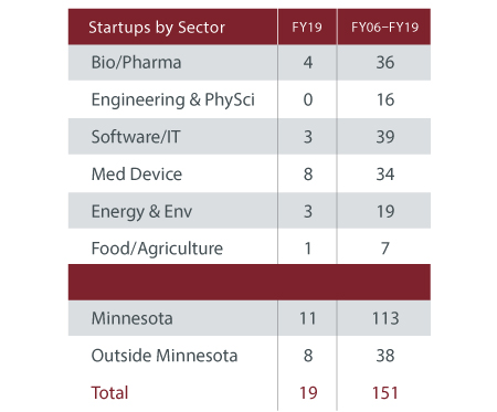 Complex table. Total Startups launched in FY19: 19. Total launched since 2006: 151. For breakdown of Minnesota vs. Outside Minnesota, and for a breakdown of startups launched in each category, email ovprcomm@umn.edu.